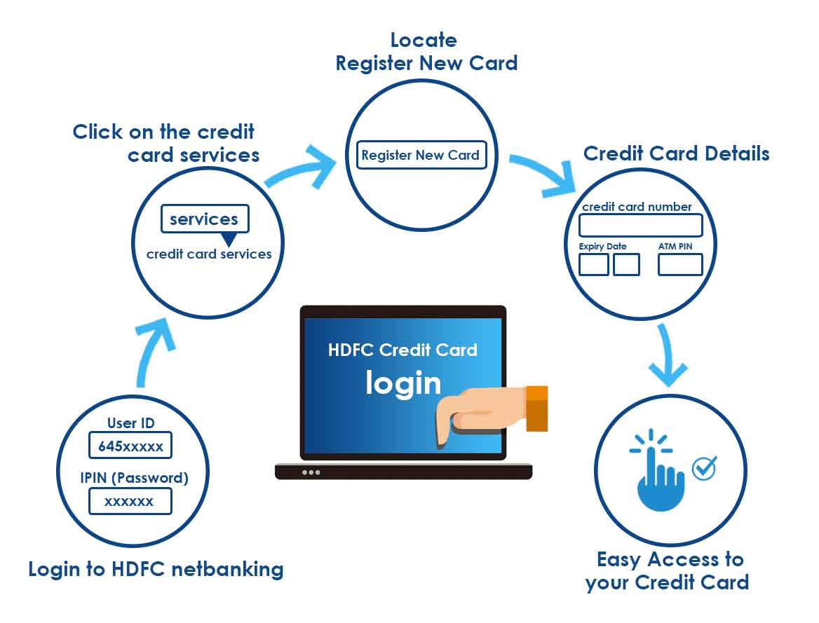 HDFC Credit Card Login using Netbanking