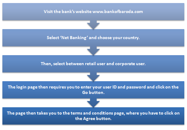 How do you log in to Bank of Baroda Net Banking for the first time