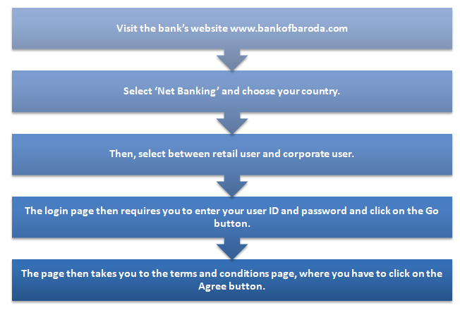 How do you register for Bank of Baroda Internet Banking