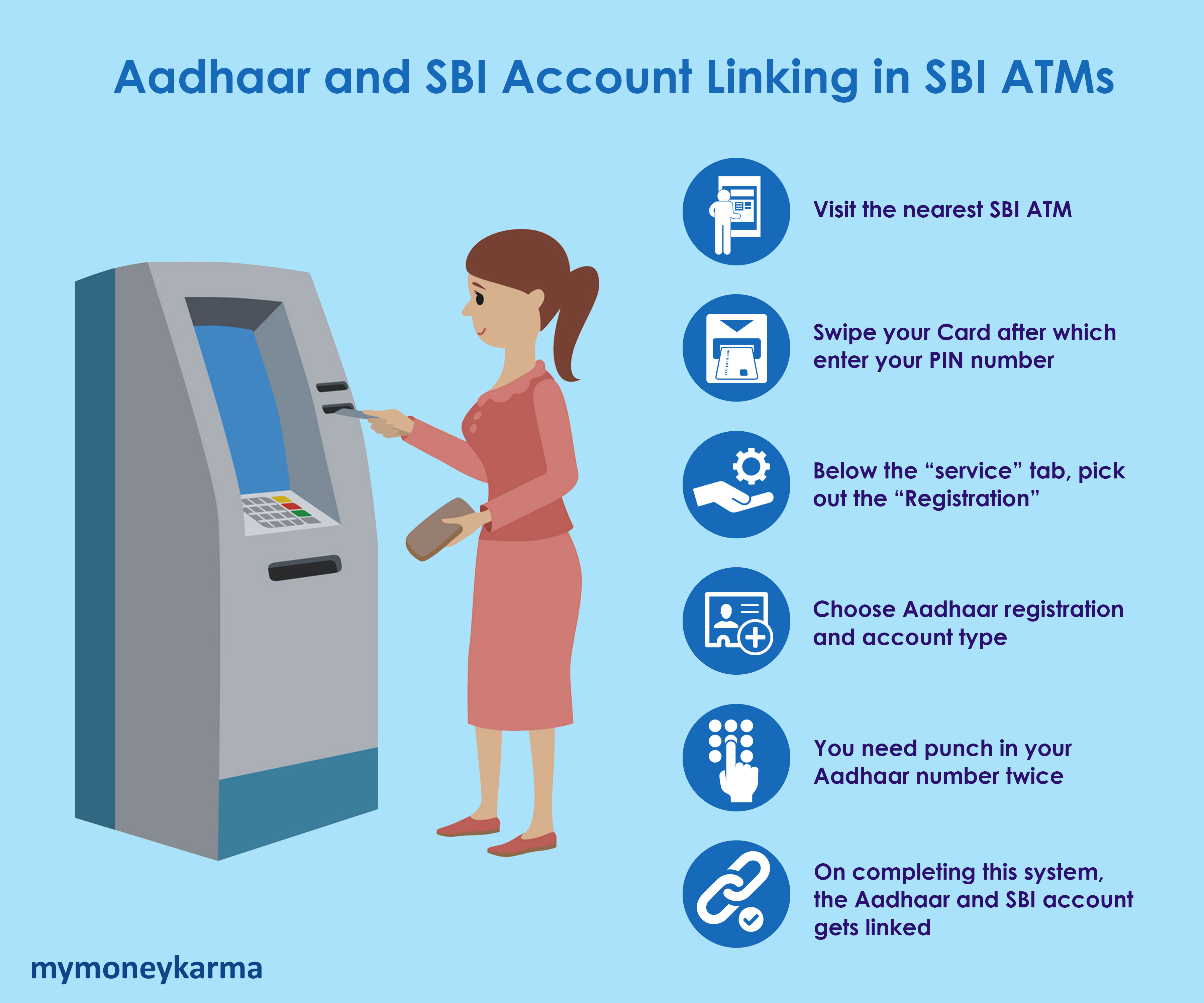 "1.Visit the nearest SBI ATM                             2.Swipe your Card after which enter your PIN number                             3.Below the ""service"" tab, pick out the ""Registration""                             4.Choose Aadhaar registration and account type                             5.You need punch in your Aadhaar number twice                             6.On completing this system, the Aadhaar and SBI account gets linked"
