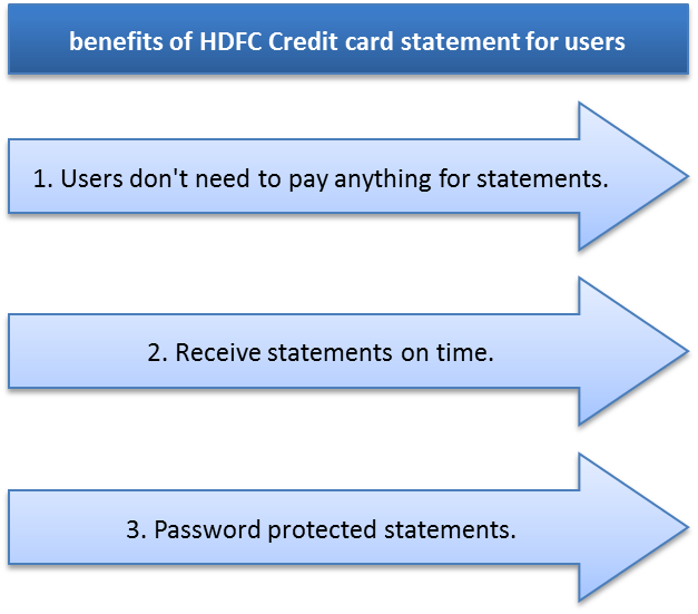 Hdfc forex card withdrawal limit per day