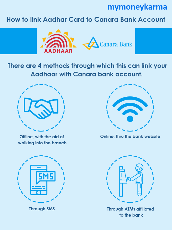Offline, with the aid of walking into the branch                     Online, through the bank website                     Through SMS                     Through ATMs affiliated to the bank
