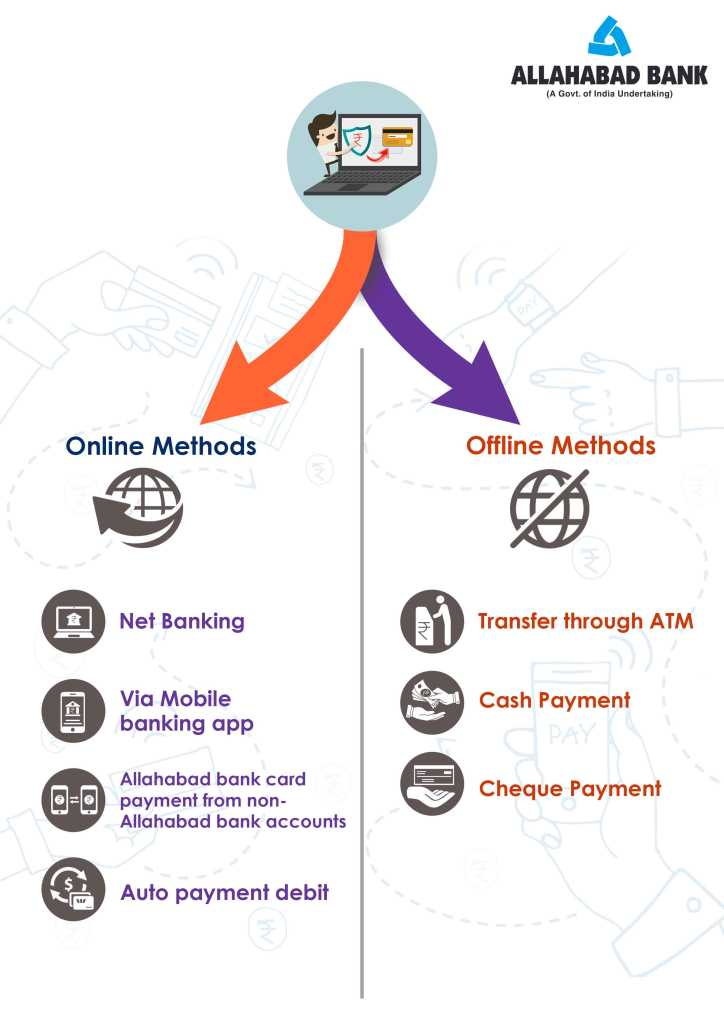 online and offline methods of Allahabad credit card bill payment