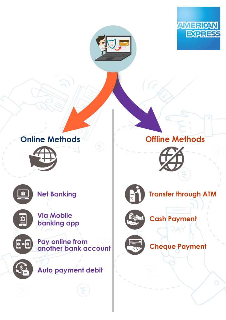 online and offline method for american Express Bank credit card bill payment