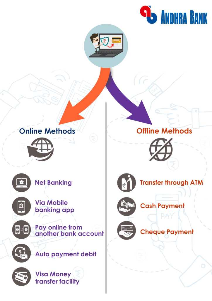 online and offline method for Andhra Bank credit card bill payment