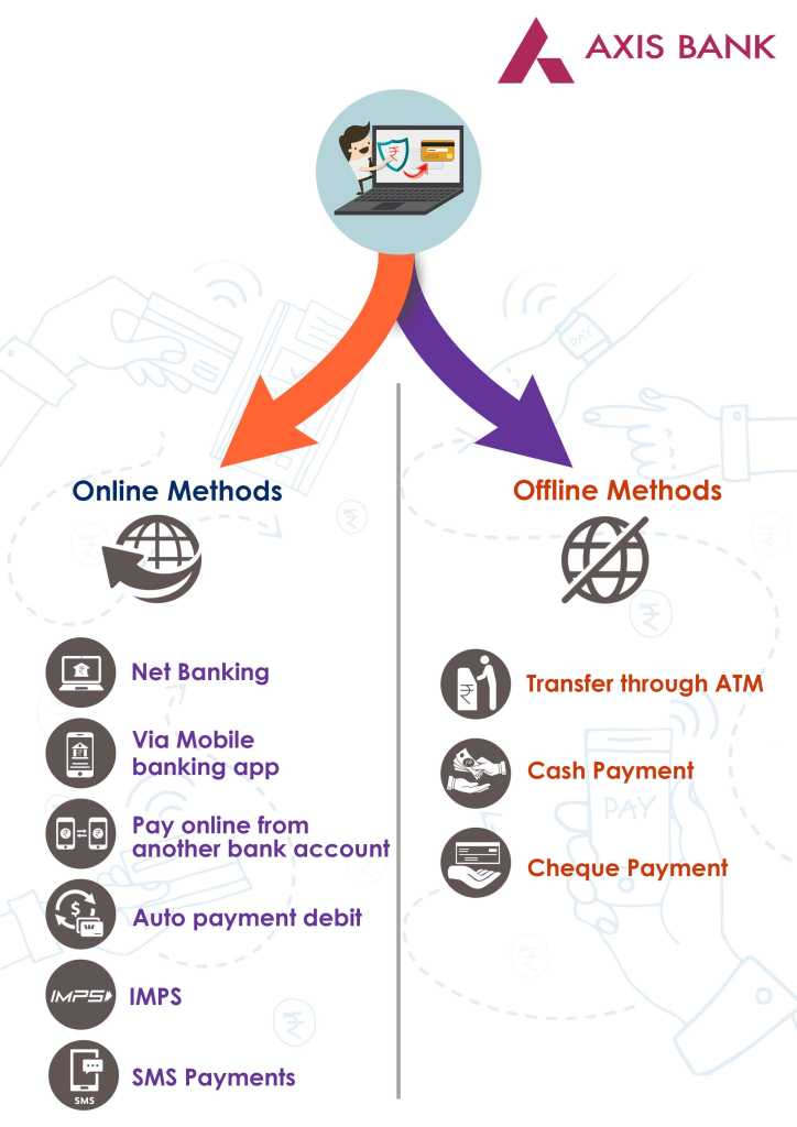 How To Pay Axis Bank Credit Card Bill Payment Online Or Offline