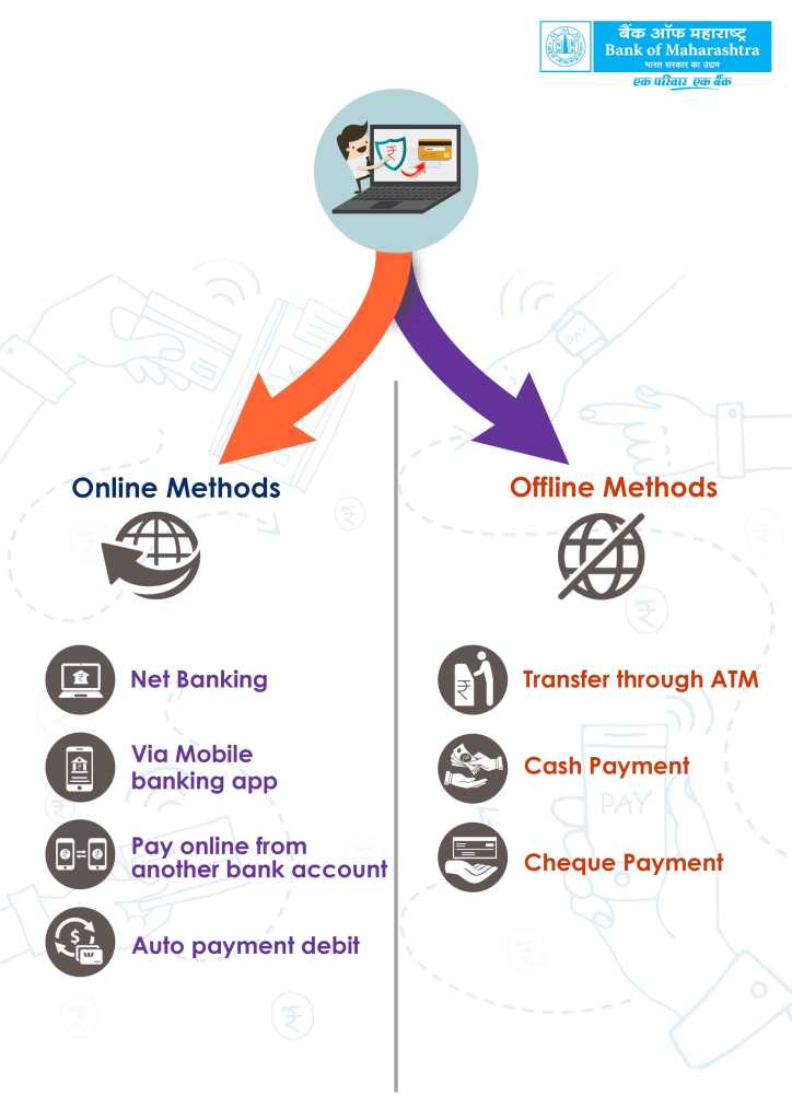 online and offline method for Bank of Maharashtra credit card bill payment