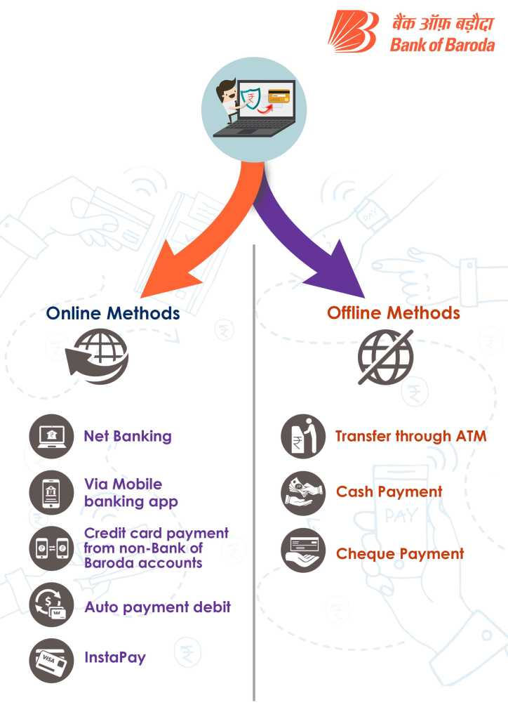 online and offline method for baroda credit card bill payment