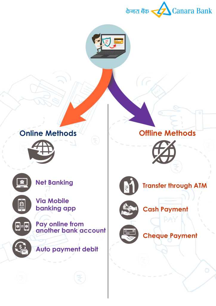 online and offline method for Bank of Canara Bank credit card bill payment