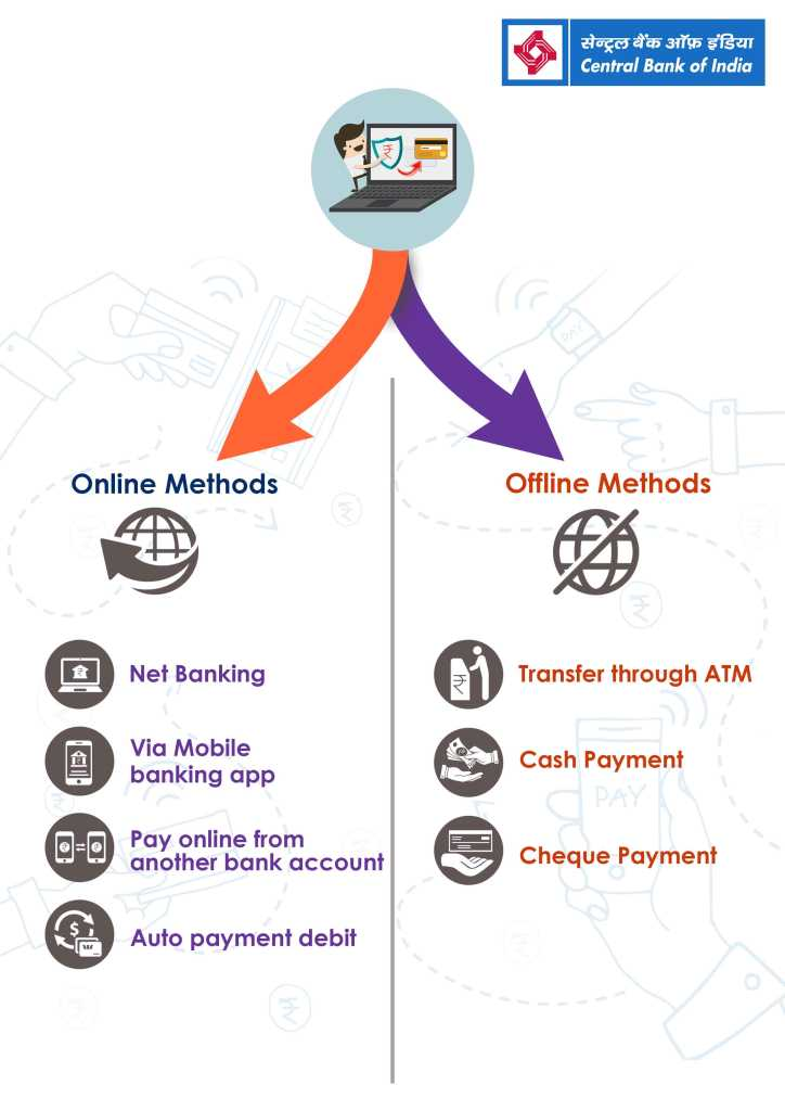 online and offline method for Central bank of india credit card bill payment