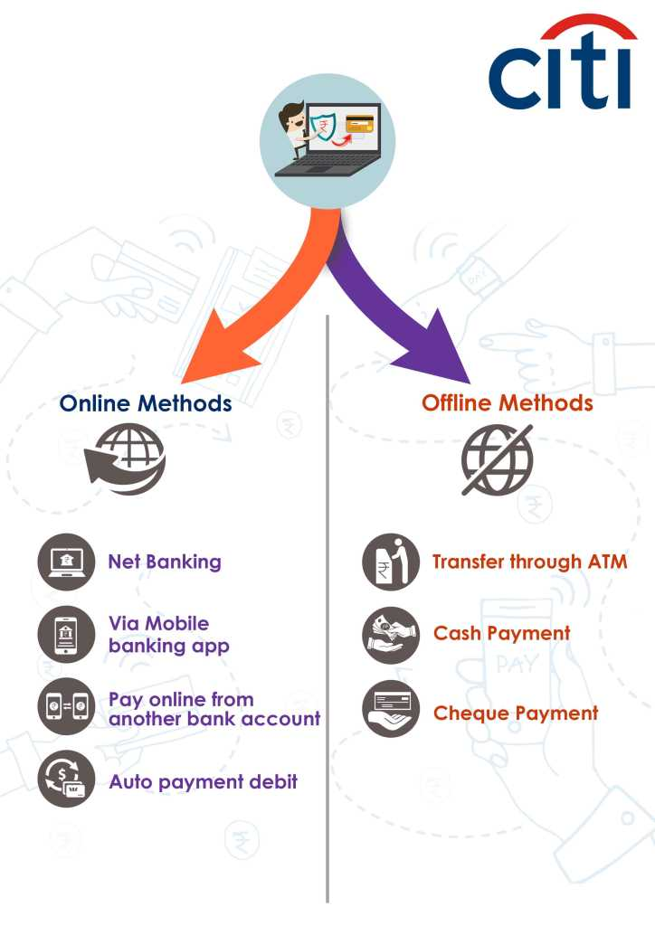 online and offline method for Citi Bank credit card bill payment