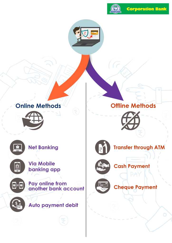 online and offline method for Bank of Corporation Bank credit card bill payment