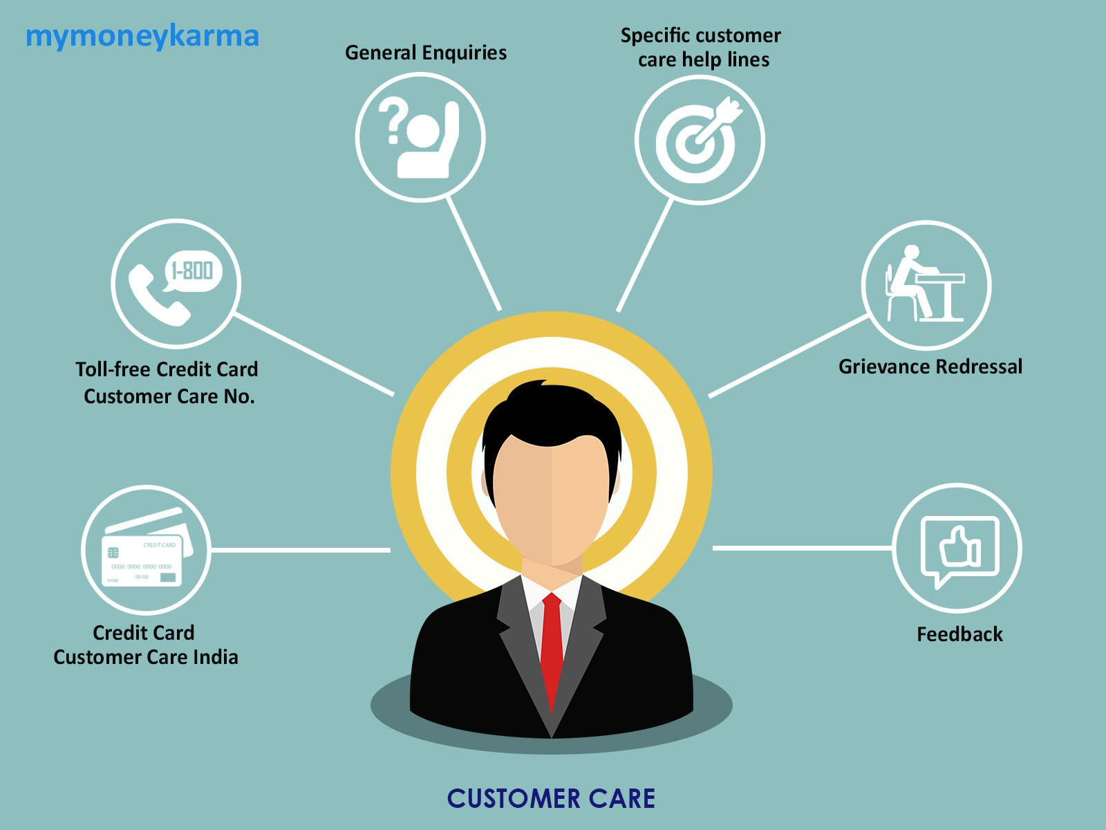Credit card Customer Care