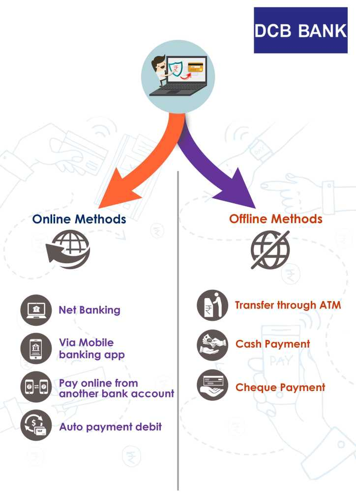 online and offline method for Bank of DCB Bank credit card bill payment