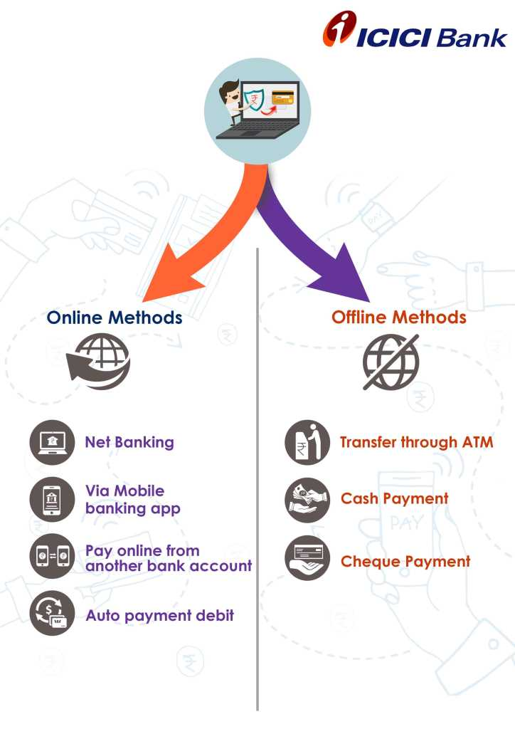 online and offline method for Bank of ICICI Bank credit card bill payment