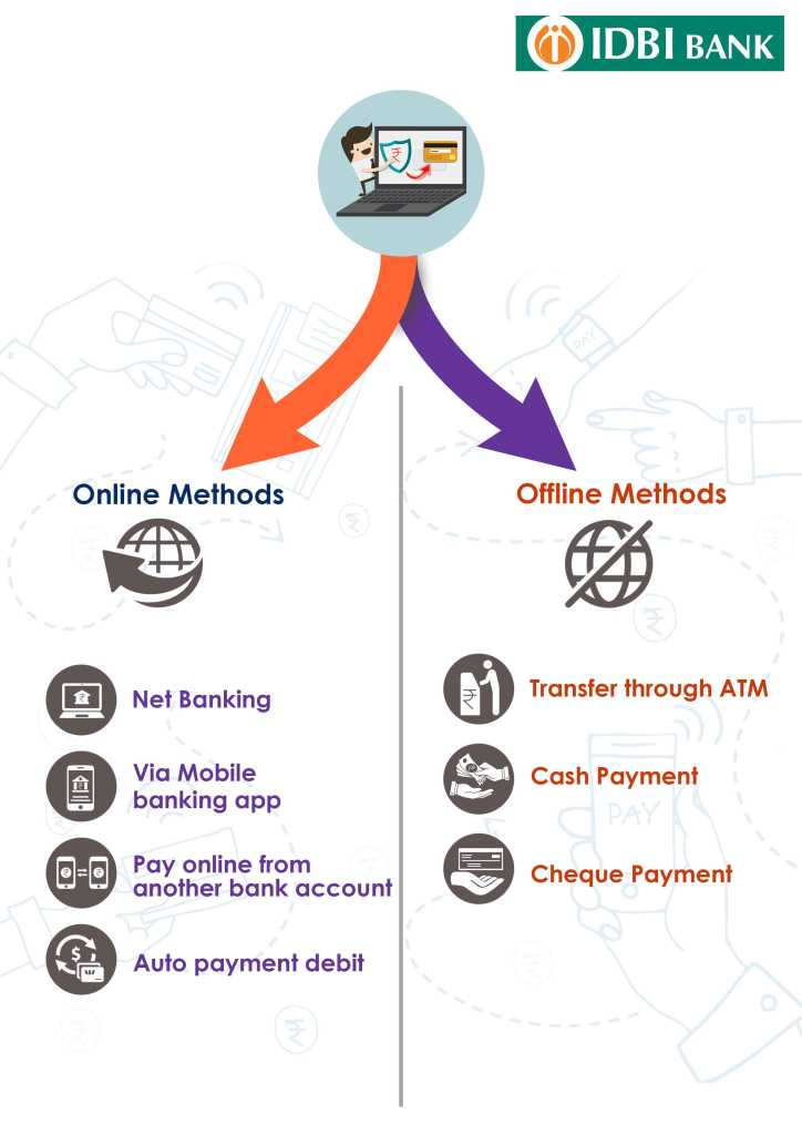 online and offline method for Bank of IDBI Bank credit card bill payment
