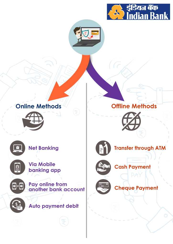 online and offline method for Indian Bank credit card bill payment