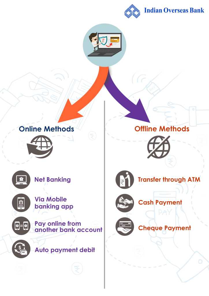 online and offline method for Indian Overseas Bank credit card bill payment