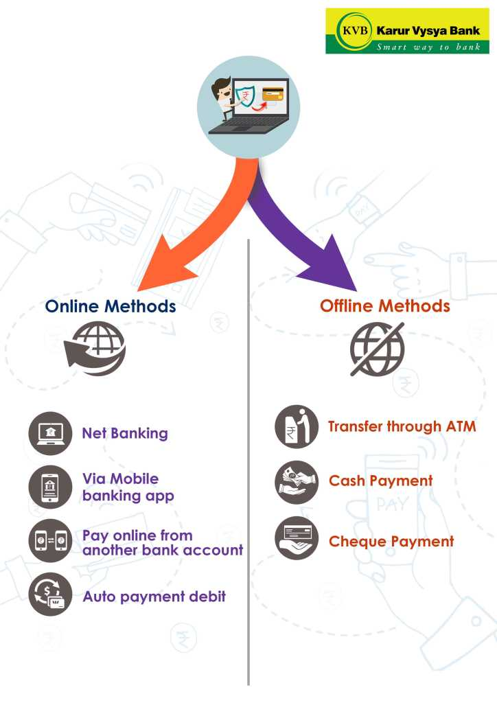 online and offline method for Bank of Karur Vysya Bank credit card bill payment