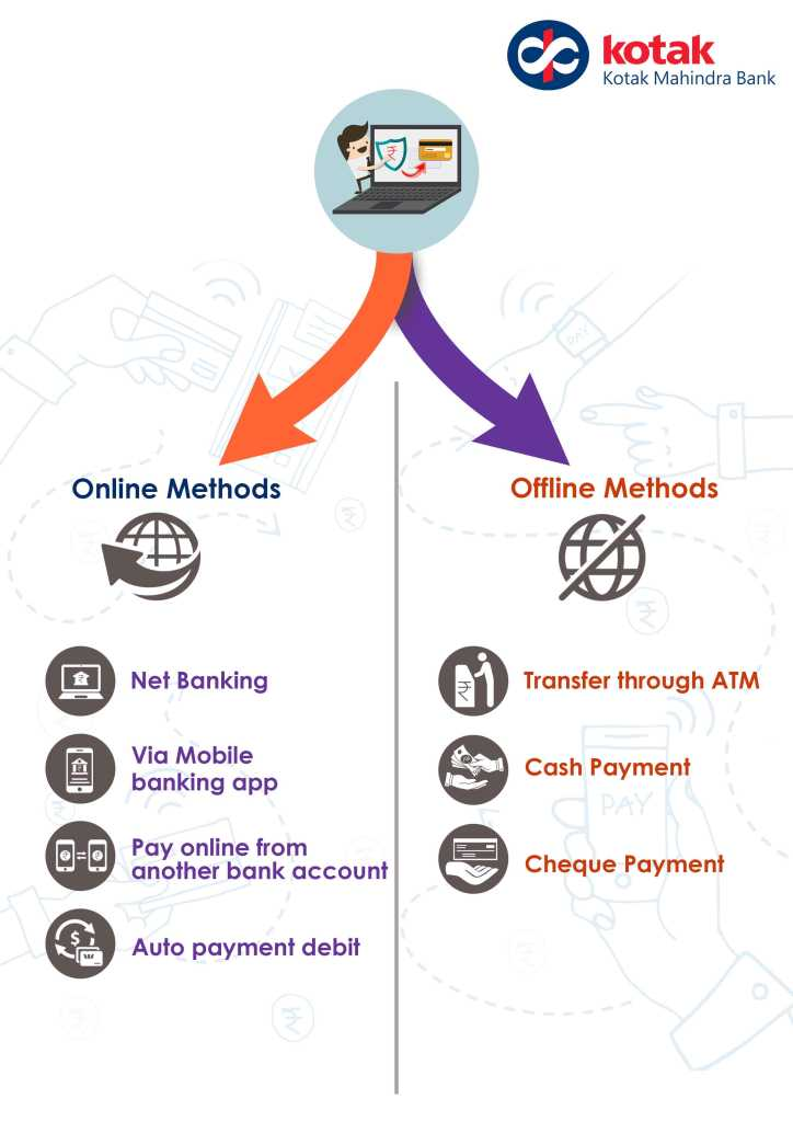 online and offline method for Kotak Bank credit card bill payment