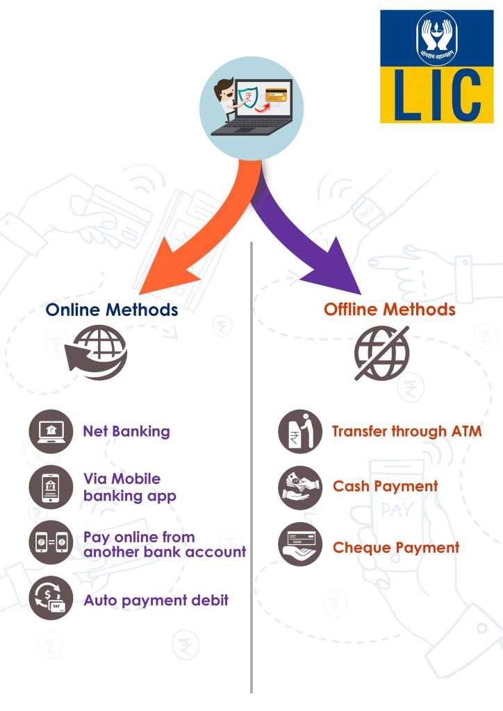 online and offline method for LIC Bank credit card bill payment