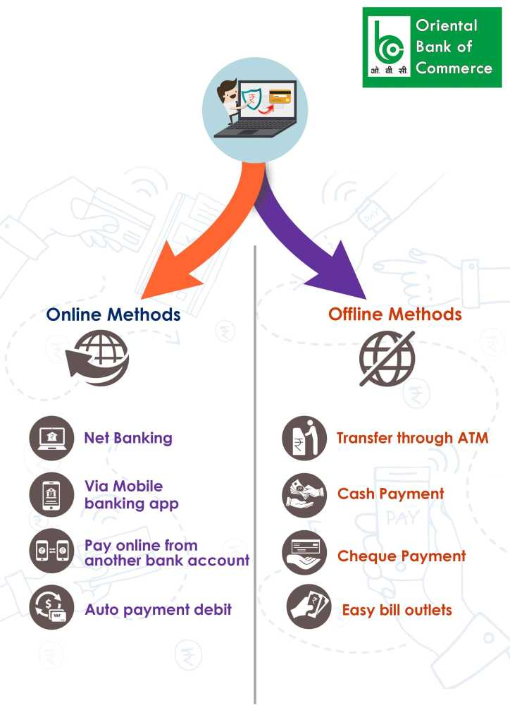 online and offline method for Bank of Oriental Bank credit card bill payment