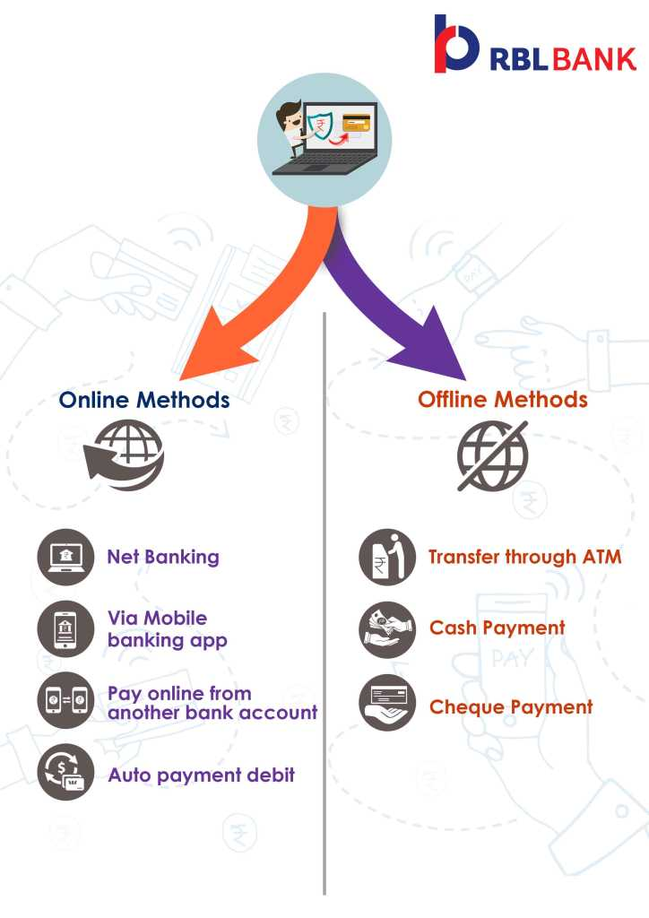 online and offline method for rbl Bank credit card bill payment