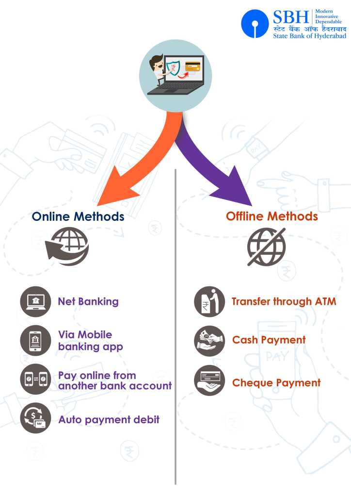online and offline method for SBH Bank credit card bill payment