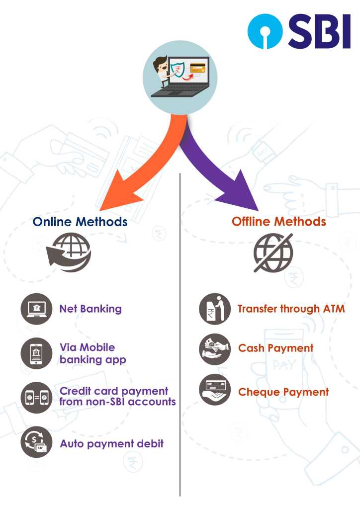 online and offline methods of SBI credit card bill payment