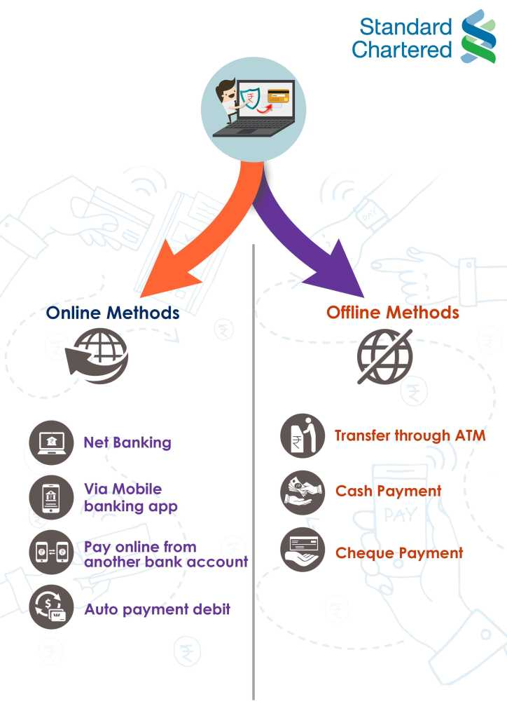 online and offline method for Bank of Standard Chartered Bank credit card bill payment