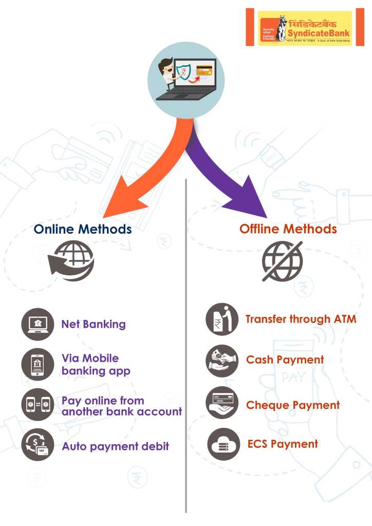 online and offline method for syndicate Bank credit card bill payment