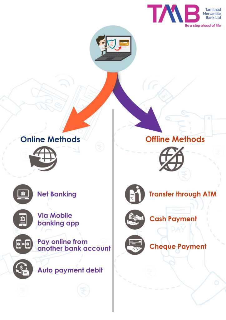 online and offline method for TMB Bank credit card bill payment