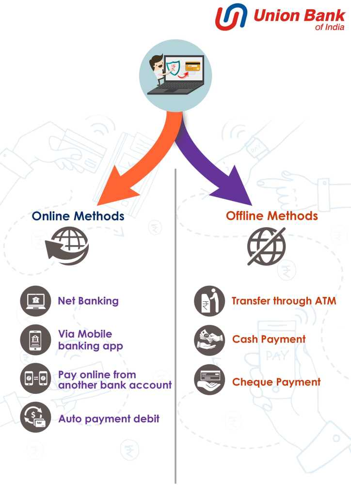 online and offline method for Bank of UNION Bank credit card bill payment