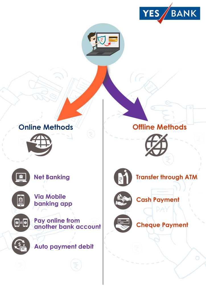 online and offline method for Yes Bank credit card bill payment