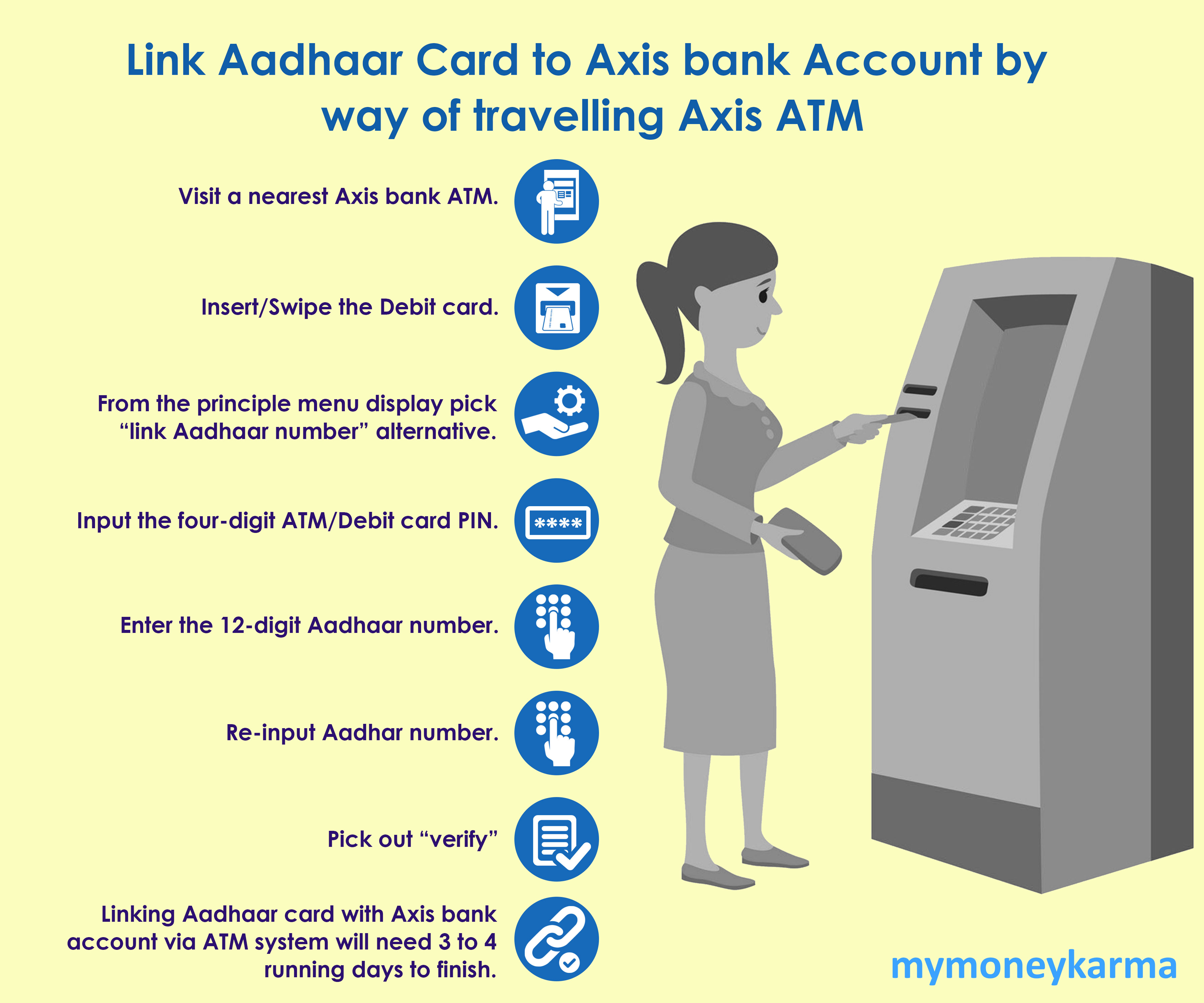 "Visit a nearest Axis bank ATM.                         Insert/Swipe the Debit card.                         From the principle menu display pick ""link Aadhaar number"" alternative.                         Input the four-digit ATM/Debit card PIN.                         Enter the 12-digit Aadhaar number.                         Re-input Aadhaar number.                         Pick out ""verify"".                         Linking Aadhaar card with Axis bank account via ATM system will need 3 to 4 running days to finish."