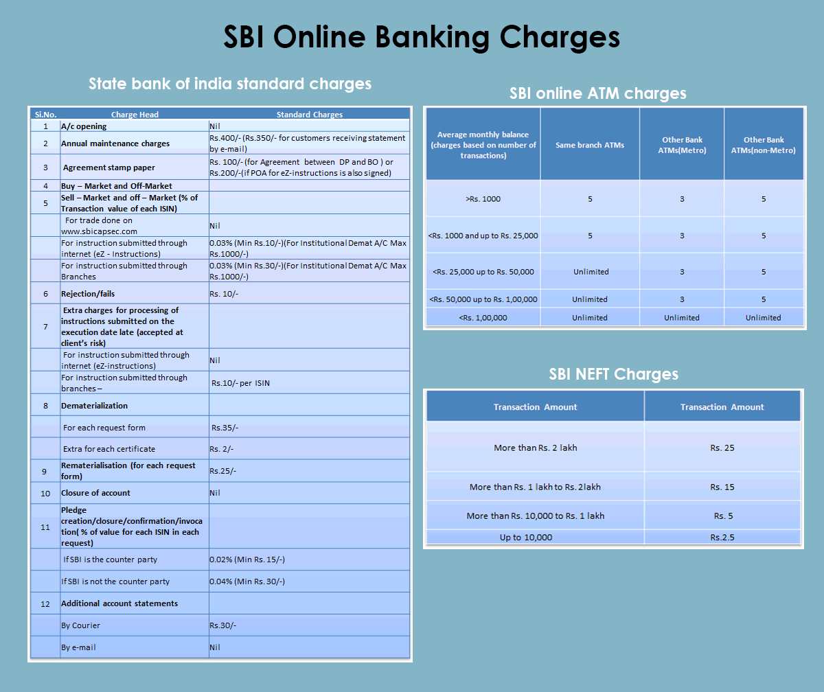1.	State bank of India standard charges 						1.	A/c opening  - Nil 						2.	Annual maintenance charges  - Rs.400/- (Rs.350/- for customers receiving statement by e-mail) 						3.	Agreement stamp paper  - Rs. 100/- (for Agreement between DP and BO ) or Rs.200/-(if POA for  eZ-instructions is also signed) 						4.	Buy � Market and Off-Market 						5.	Sell � Market and off � Market (% of Transaction value of each ISIN) 						�	For trade done on � Nil 						�	For instruction submitted through internet (eZ - Instructions)  - 						0.03% (Min Rs.10/-)(For Institutional Demat A/C  Max Rs.1000/-) 						�	For instruction submitted through internet (eZ - Instructions)   - 						0.03% (Min Rs.30/-)(For Institutional Demat A/C  Max Rs.1000/-) 						1.	State bank of india standard charges 						1.	A/c opening  - Nil 						2.	Annual maintenance charges  - Rs.400/- (Rs.350/- for customers receiving statement by e-mail) 						3.	Agreement stamp paper  - Rs. 100/- (for Agreement between DP and BO ) or Rs.200/-(if POA for  eZ-instructions is also signed) 						4.	Buy � Market and Off-Market 						5.	Sell � Market and off � Market (% of Transaction value of each ISIN) 						�	For trade done on � Nil 						�	For instruction submitted through internet (eZ - Instructions)  - 						0.03% (Min Rs.10/-)(For Institutional Demat A/C  Max Rs.1000/-) 						�	For instruction submitted through internet (eZ - Instructions)   - 						0.03% (Min Rs.30/-)(For Institutional Demat A/C  Max Rs.1000/-) 						3.	State bank of india standard charges 						11. Pledge creation/closure/confirmation/invocation( % of value for each ISIN in each request) 						�	If SBI is the counter party  -  0.02% (Min Rs. 15/-) 						�	If SBI is not the counter party  - 0.04% (Min Rs. 30/-) 						12.  Additional account statements 						By Courier - Rs.30/- 						By e-mail - Nil 						4. SBI online ATM charges 						5. SBI NEFT Charges 						Transaction Amount                                       Transaction Fee 						More than Rs. 2 lakh                                         Rs. 25 						More than Rs. 1 lakh to Rs. 2lakh                   Rs. 15 						More than Rs. 10,000 to Rs. 1 lakh                Rs. 5 						Up to 10,000                                                      Rs.2.5