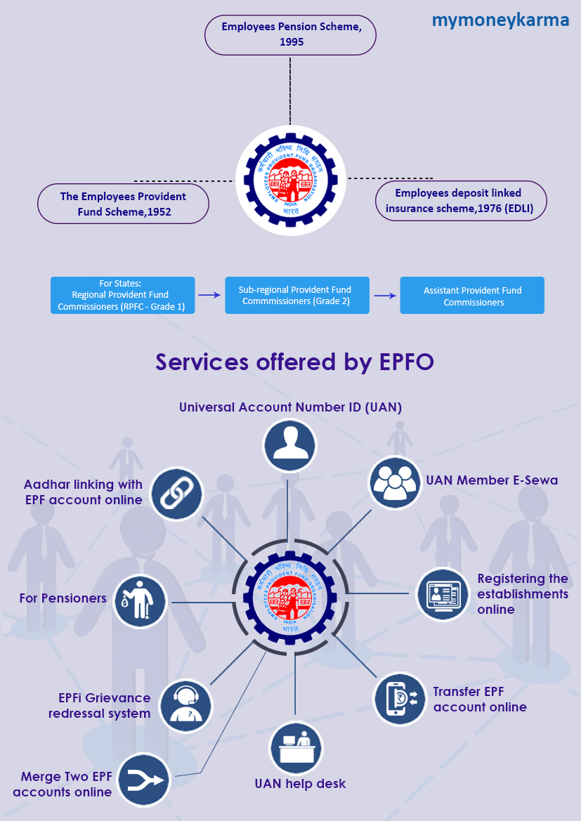 "Universal Account Number ID (UAN):                                  EPFO introduced UAN for all of its members.This number allows the transfer of PF accounts from one employer to another removing the dependence of an employee on the employer for EPF balance withdrawal.This number is unique and allows it's member to check all EPF accounts from different employers.Through this number, a member can also close the old account and transfer balance in to new one,but the number provided by employer need to be activated.                                  There are five steps to activate UAN number:                                  Get the UAN and member id from previous employer for activation.                                  Visit the EPFO website and press ""activate your UAN based registration button"" which will open to the instructions page,there select "" I have read and understood instructions""                                  Enter the UAN,member ID and mobile number and select the state and PF office from drop down options.Then click on ""Get pin"" after completion of details.                                  A pin will be sent to the registered mobile number which need to be entered for activation.                                  After activation,create a user id and password for using UAN services provided by portal.                                  UAN Member E-Sewa:                                  Now employees can register for e sewa service using their UAN number.Through this sewa employees get facilitated for various services such as UAN card download,KYC information updation,getting account passbook linked via UAN.                                  Registering the establishments online:                                  The companies could register through online registration of establishments portal(OLRE).This online portal has been introduced for allocation of PF codes.Any queries in relation to registering online and getting PF codes can be sorted by reaching to help desk-1800118005 which is available on working days from 9:45 a.m to 5:15 p.m.For the application process,employers need to upload a digitally signed document along which Pan details will also get verified.The establishments who are eligible for this process can be categorised in to:                                  Those listed under the list of factories provided as per PFMPA,1952.                                  Those who don't come under the eligibility criteria but have majority of employers and employees who wish to participate.                                  Those establishments who already have a PF code but need another one for their sister concern or branch.                                  Transfer EPF account online:                                  This procedure is to increase transparency for employees to get accounts transferred and making submission of transfer claims from previous or current employer convenient through the portal.For this process,digital signature of authorised person is mandatory.                                  UAN help desk :                                  For employers there is a separate UAN help desk,where the employers can register by providing information such as establishment id,PF office address,extension code if any and the registered mobile number as per ECR portal                                  EPFi Grievance redressal system                                  There is a portal known as grievance management system (EPFi) for the employees who are looking for a solution to their grievances.Grievance can be registered by filling the registration form online where the information status(Employer,Pensioner,Employee),name of organisation,address,EPFO office,name of complainant address,phone number and mail id need to be filled.The categories which can be chosen under this category are Final settlement/PF withdrawal,transfer of PF accumulations (F-13),scheme certificate(10C) pension settlement (10D),PF balance issue,Insurance payment benefit.Once the complaint has been registered and if still no response has been received,a reminder can be sent to the organisation through same portal.                                  For Pensioners:                                  Pensioners can also access the portal to enquire about pension.There are few details which need to be filled for this process like address where establishment is present,date of birth,code of employer.Submit the query to get the further details.                                  Aadhar linking with EPF account online:                                  EPF helps employees in saving some amount of their salary,which they receive at the time of their retirement.The savings under it are tax free.Aadhar - EPF linking, make the procedure of detail verification, a lot easier for the account holders.                                  Now how to link aadhar with EPF,here is the process:                                  EPFO link your UAN with Aadhar                                  Fill UAN and mobile number details to generate OTP.                                  Type the OTP you received on mobile number and select gender.                                  Put the aadhaar number in the next step and click on ""aadhaar verification"" method.There are two options to choose from:                                  e-mail/mobile based OTP.                                  By using biometric.                                  Select the option 1 to complete the verification method.                                  For knowing more about benefits of Aadhar Card Linking                                  Merge Two EPF accounts online:                                  Open the website of EPFO.                                  Select ""services"".                                  Select ""one employee-one EPF account"" in service tab.                                  Enter details such as UAN and phone number.                                  Select ""generate OTP"" and the OTP will be sent to registered mobile number.                                  Verify OTP after filling the details.                                  Put the details of old EPF account you are looking to merge.                                  The declaration need to be accepted for the completion of process."