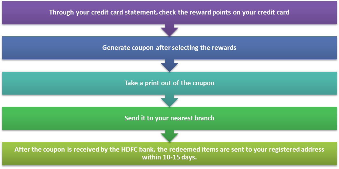 You can also redeem your reward points offline by following these easy steps