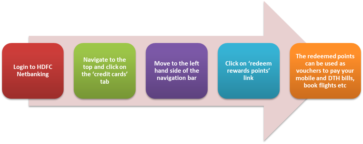 Redeem your HDFC credit card reward points- For every purchase you make using your HDFC credit card, you're eligible to earn reward points. Using HDFC netbanking you can redeem all your reward points at one go! You can redeem all your reward points online by following these three simple steps
