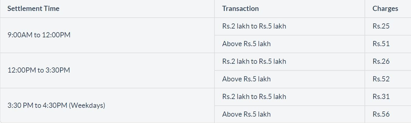 Axis Bank Mobile Banking RTGS