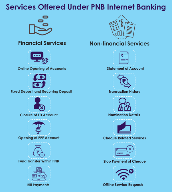 Services Offered under PNB NetBanking