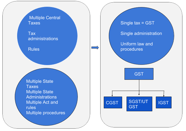 Benefits of GST